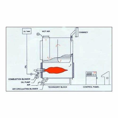 Hot Air Generator/Heater - Diesel & Gas Fired Boiler Manufacturer ...