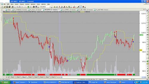 Cheap nse realtime data for NSE, NSEFUTURE, NSE OPTION, MCX AND NCDEX