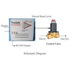 Commercial Gas Leak Detectors