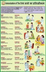 Immunization of The Child Charts