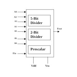 Frequency Divider Designing Services