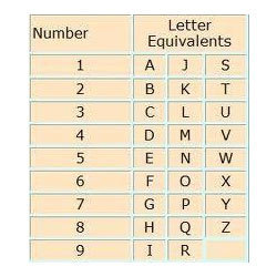 Numerology - Numerology Birth Date, Numerology Compatibility and ...