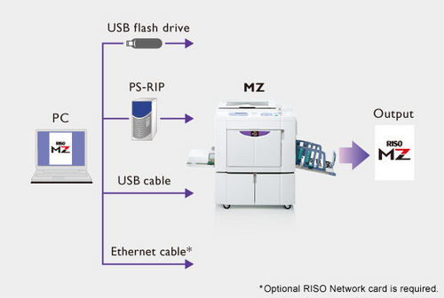 risograph riso digital duplicator distributor channel partner rh sanjanainfotec com Pianta Riso riso rz 220 service manual