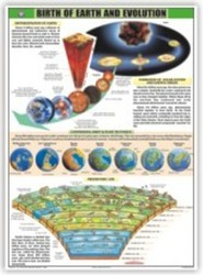 The Birth Of The Earth For General Education Chart