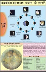 Phases Of The Moon For Small Geography Chart