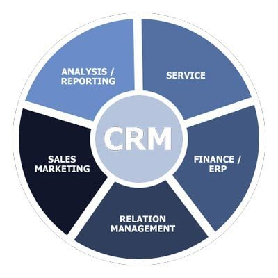 Software Systems Customer Relationship Management System