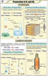 Prep.  Of H2 & CO2 For Chemistry Chart