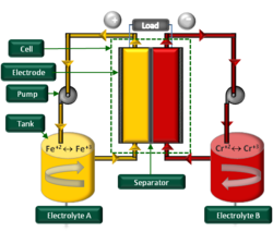Redox Flow Battery Technology