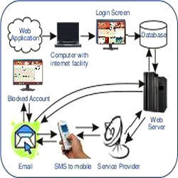 Internet Access Security System