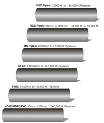 Water Supply Pipelines