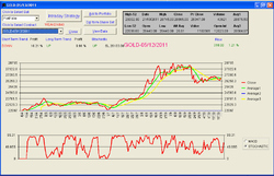 Commodity Analysis Software