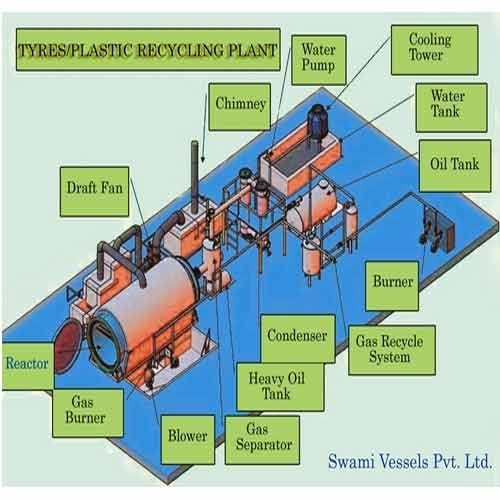 Pyrolysis Plant For Waste Tyre & Plastic