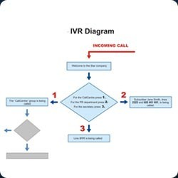 Hosted IVR System