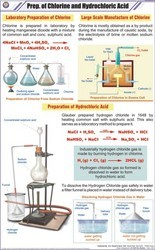 Prep. Of Chlorine & Hydrochloric Acid For Chemistry Chart