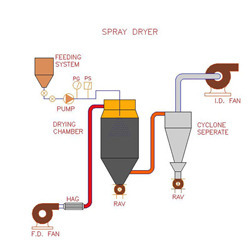 Rotary Atomizer Type Spray Dryers