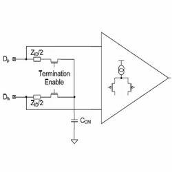 LVDS Reciever Designing Services