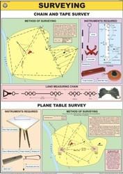 Surveying Charts