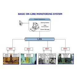 On Line System Condition Monitoring Services