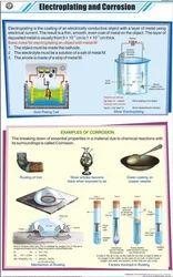 Electroplating & Corrosion  Chart