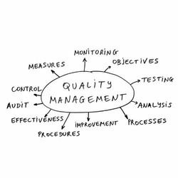 Quality Management Systems Consultancy - India
