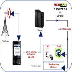 Lost Mobile Tracking System