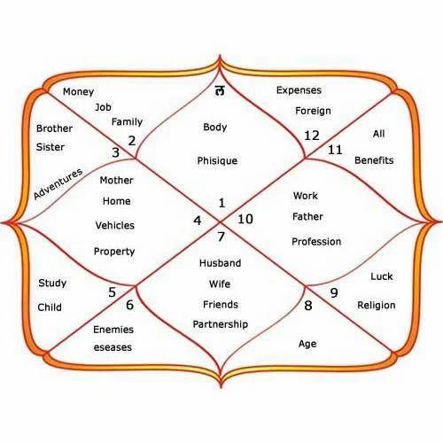 marathi kundali matchmaking There are two traditional ways to do match-making with the help of horoscopes gunamelana and phala - jyotish method.
