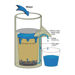 Water Filtration Sand Manufacturers Suppliers Amp Exporters
