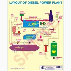 Power Plants Chart