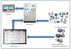 Contemporary Instrumentation and Control Systems