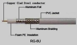RF / CCTV Co-Axial Cable