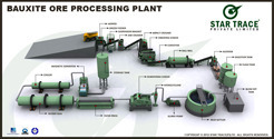 Bauxite Processing Plants