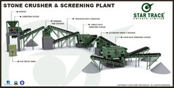 Stone Crushing & Screening Plants