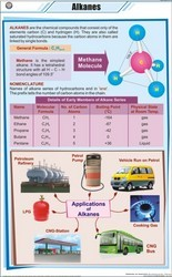 Alkanes For Chemistry Chart