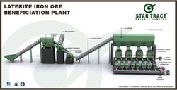Laterite Iron Processing Plants