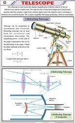 Telescope For Physics Chart