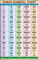Roman Numerical For Mathematics Chart