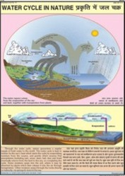 Water Cycle In Nature For Small Geography Chart