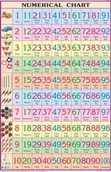 Primary Chart Of English Numeric Charts