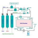 Gas Supply System
