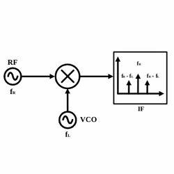 RF Mixers Designing Services