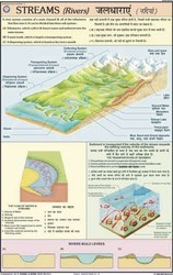 Streams (Rivers) For Changing Face Of the Earth Chart