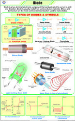 Diode  For Physics Chart