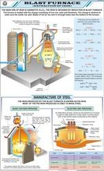 Blast Furnace For Chemistry Chart