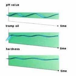 Water Miscible Oil