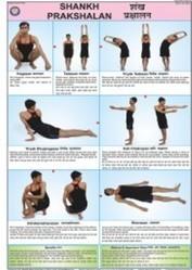 Shankh Prakshalan Yoga Chart