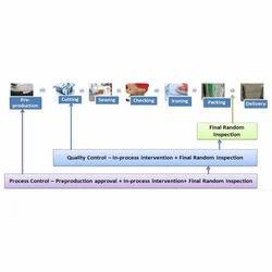 Textile Quality Assurance