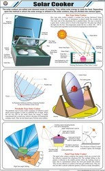 Solar Cooker For General Chart