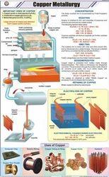 Copper Metallurgy For Chemistry Chart