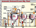 Cream Manufacturing Plants