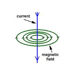 Current-Carrying Conductors In Magnetic Fields